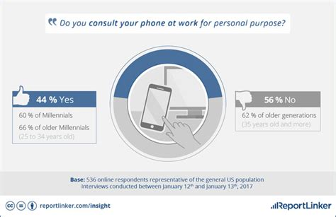 how does a smartphone work how often do americans check their smartphones infographic