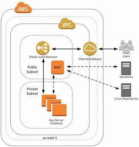 Aws Opsworks In The Virtual Private Cloud