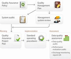 Mpca Quality System