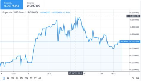 Dogecoin price data analysis shows over 35percent spike ...