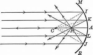 Physics 4c Dtsirola  Experiment 9  Concave And Convex Mirrors