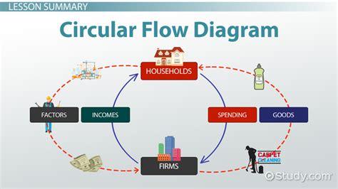 circular flow diagram  economics definition