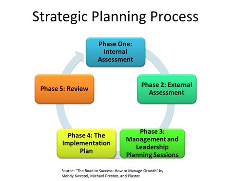 5 Tips For Effective Strategic Planning Sessions Sara's