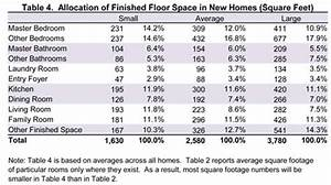 Table 4 allocation of finished floor space in new homes for How big is the average bathroom
