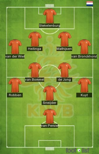 resume espagne pays bas pays bas espagne 0 1 by saillier footalist