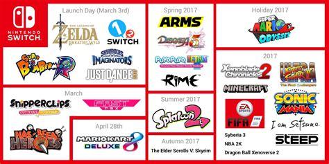 Nintendo Switch Juegos De Lanzamiento Y Mas Locos X Los