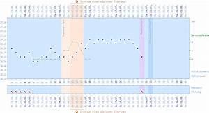 Schwangerschaftswoche Berechnen Nach Eisprung : zykluskalender beispiele ~ Themetempest.com Abrechnung