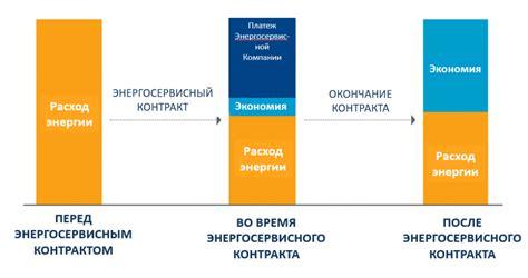 ЭНЕРГОСЕРВИСНЫЙ КОНТРАКТ в бюджетной сфере