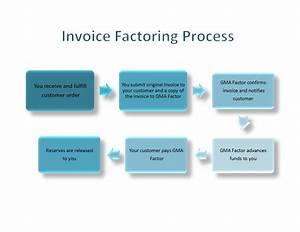 invoice factoring process With what is invoice factoring
