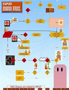 Image Result For Game Play Flowchart