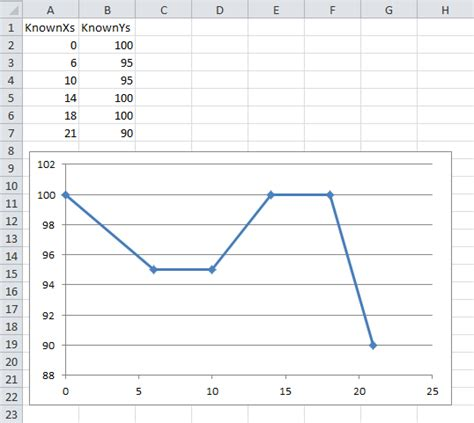 non linear interpolation calculator excel