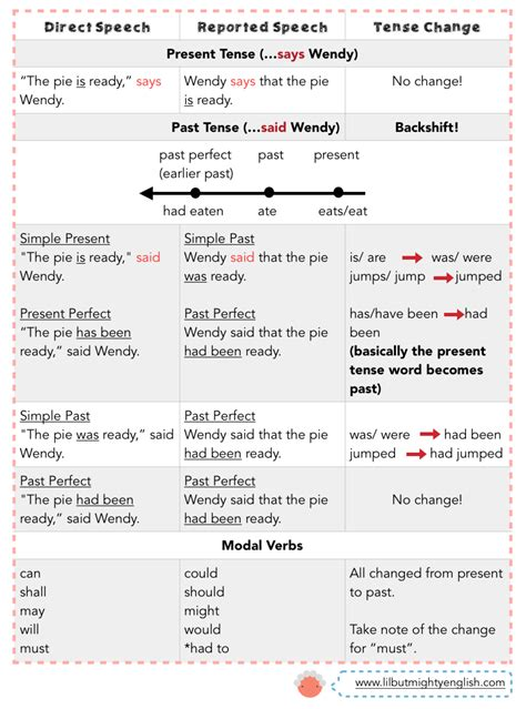 psle  english sentence synthesis direct