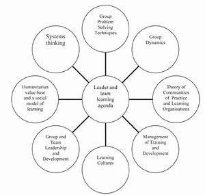 Groupwork And The Skills For Developing Communities Of