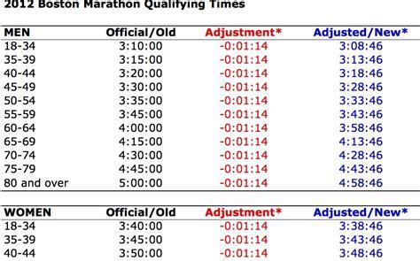 runtri boston marathon   qualifying times