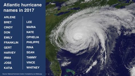 Forecasters Release First Predictions On Upcoming Hurricane Season Njcom