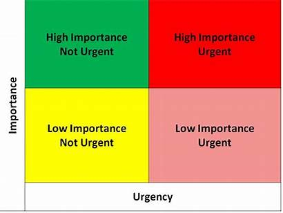 Matrix Urgency Covey Things Tool Want Certainly