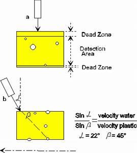 Zonen Berechnen : plastic gas pipes with an ut rotation machine ~ Themetempest.com Abrechnung