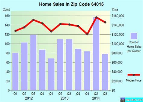 House Springs Mo Zip Code - 64015 zip code blue springs missouri profile homes