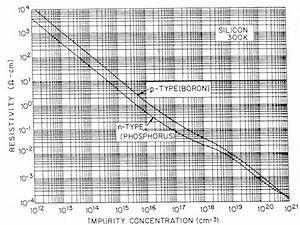 Avogadro Konstante Berechnen : dotierstoffmenge berechnen ~ Themetempest.com Abrechnung