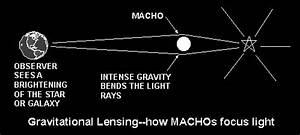 Machos And Dark Matter