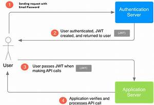 Build Authentication Into Your Java Api U0026 39 S With Json Web