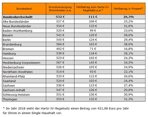 Strom Wasser Gas Kosten by Stromkosten F 252 R Singlehaushalt Kosten Strom Wasser