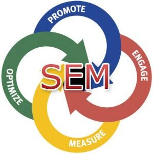 Define Seo Marketing by What Is Search Engine Marketing Ppc 2019 And How To Rank