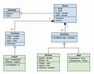 Uml Diagram Types And Templates