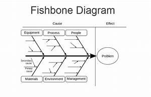 Fishbone Diagram  Ishikawa  - Comindwork Weekly