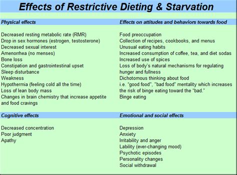 weight loss diet plan chart for plan for for