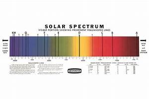 Solar Spectrum Chart  U2013 Arbor Scientific