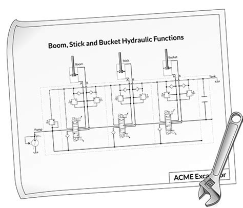 mobile hydraulics troubleshooting part 1 taking a methodical approach