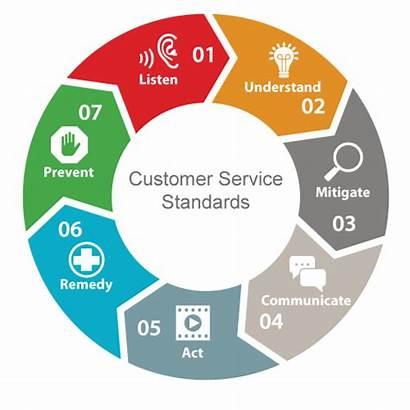 Customer Service Standards Processes Services Relationship Handling