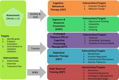 adult anxiety ocd bfrb trauma potomac behavioral