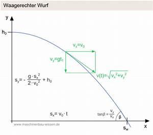Ortskurve Berechnen : einen waagerechten wurf berechnen ~ Themetempest.com Abrechnung