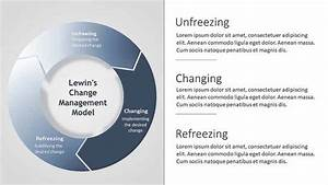 Lewin U2019s Change Management Model