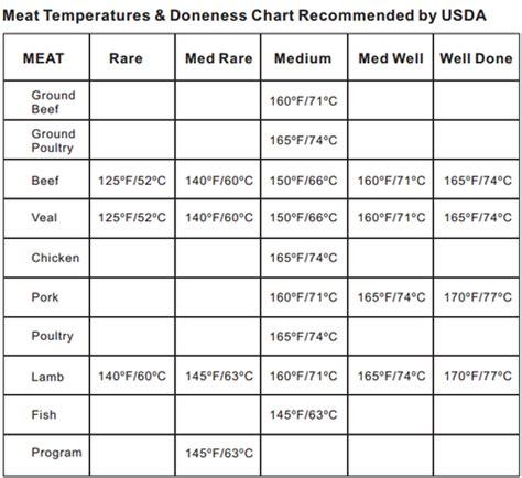 burger temperature chart meat temperature chart meat cooking temperatures itronics