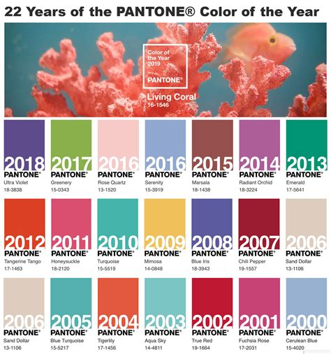 pantone color of year colour of the year 2000 2019 pantone colours color of the year
