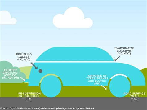 Can Cars Create Air Pollution Even When They Are Parked