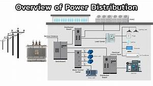 Chapter 1  Overview Of The Power Distribution System
