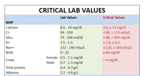 critical lab values  nclex nclex quiz