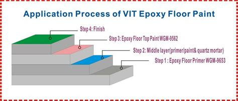 epoxy flooring details wgm 9562 general purpose epoxy floor paint coating buy epoxy floor paint epoxy self leveling