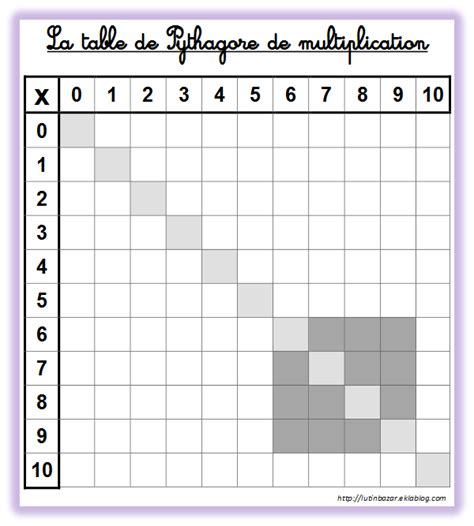 table de multiplication chronometre des outils pour lapprentissage des tables de multiplication ecole math