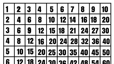 Multiplication Tables 1 To 10 Learn Multiplication Chart 1
