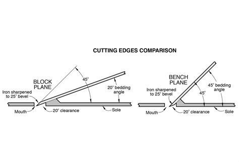 question  plane blades