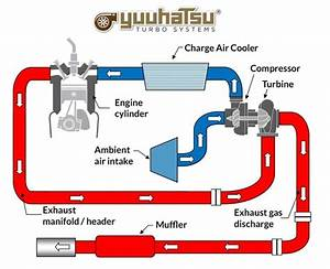 How Does A Turbocharger Work