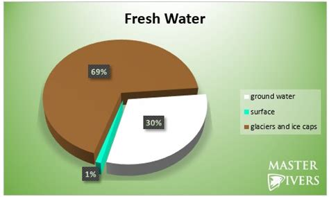 Fresh Water  How Much Do We Have? « Environmental