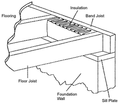 Floor Joist Size Residential Construction by Band Joist Insulation