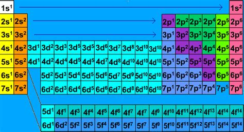 Relationship Between Electronic Configurations And The Periodic Table  Física Y Química