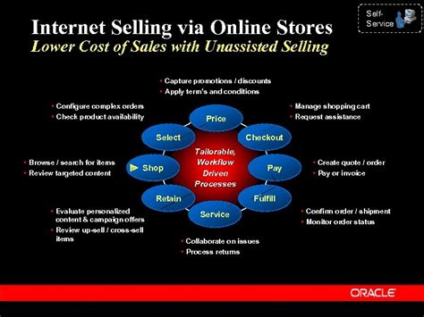 oracle industry solutions consumer electronics  title information